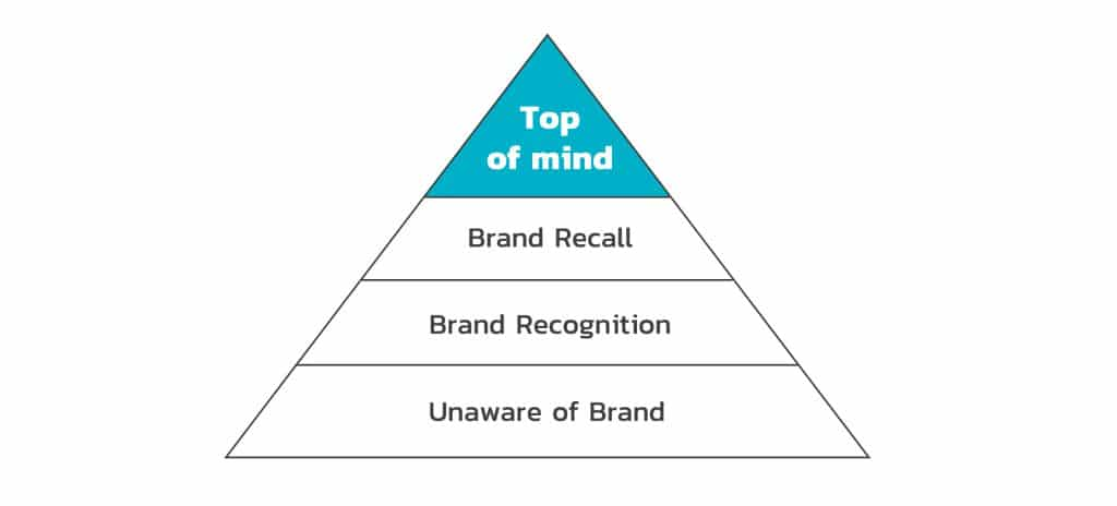 4 Steps of Brand Awareness