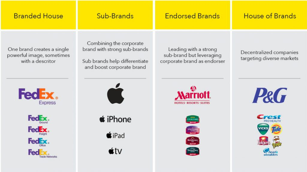 4 Types of Brand Architecture