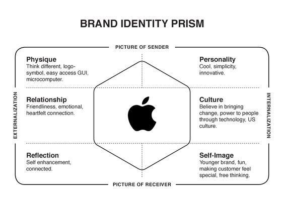 Apple Brand Identity Prism