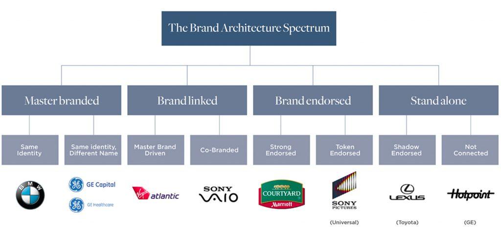 Brand Architecture Spectrum