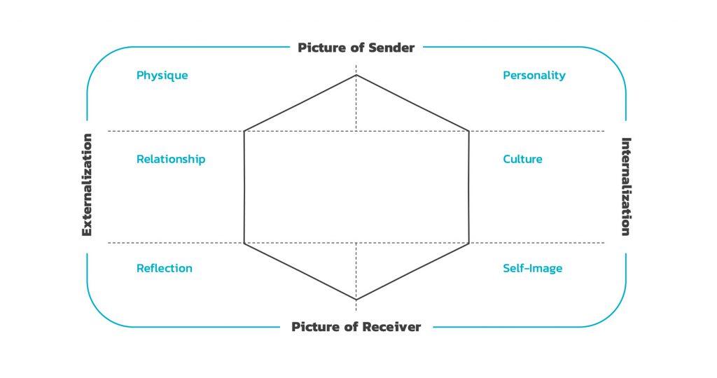 Kapferer's Brand Identity Prism Model