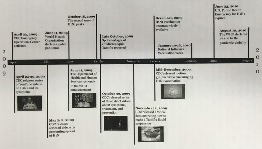 CDC_Timeline