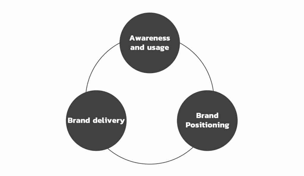 Components of Brand Health