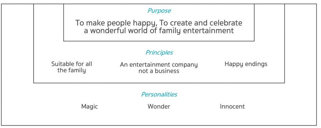 Disney's Brand Philosophy
