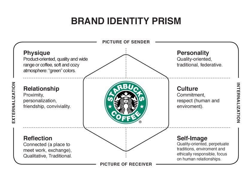 Starbucks Brand Identity Prism