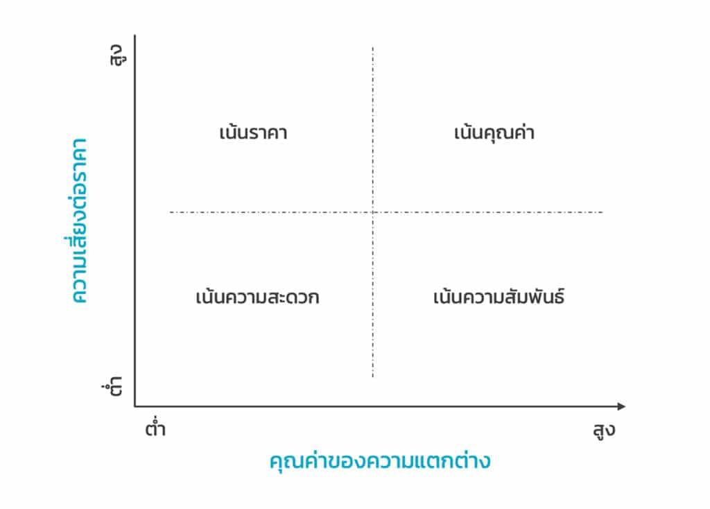 4 กลุ่มผู้ซื้อสินค้าตามการรับรู้คุณค่า (4 Group of Buyers Categorized by Perceived Value)