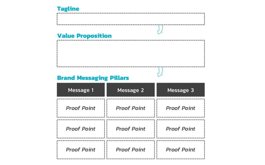 เฟรมเวิร์คสำหรับออกแบบสารให้กับแบรนด์ (Brand Messaging Framework)
