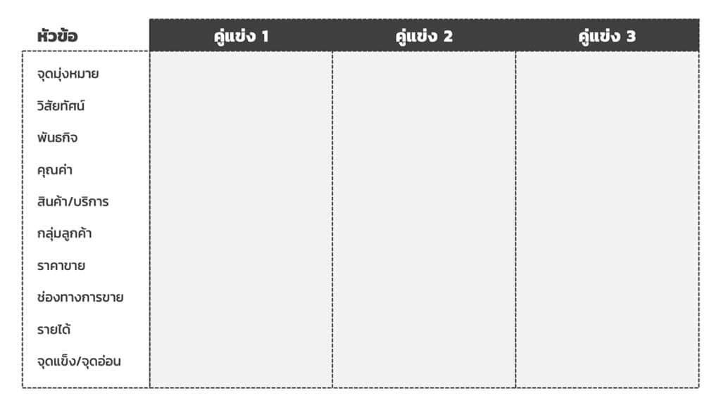 ตารางวิเคราะห์คู่แข่งขัน (Competitor Analysis Template)