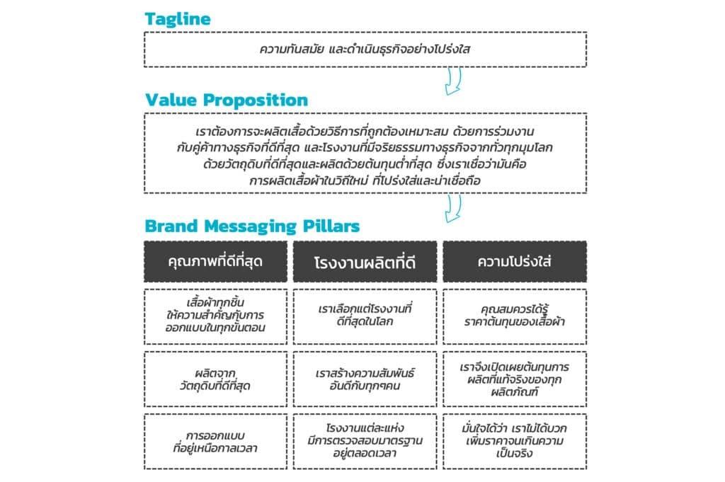ตัวอย่าง Brand Messaging (Example of Brand Messaging)