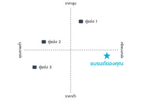 ตำแหน่งของแบรนด์หรือธุรกิจในตลาด (Positioning Chart)