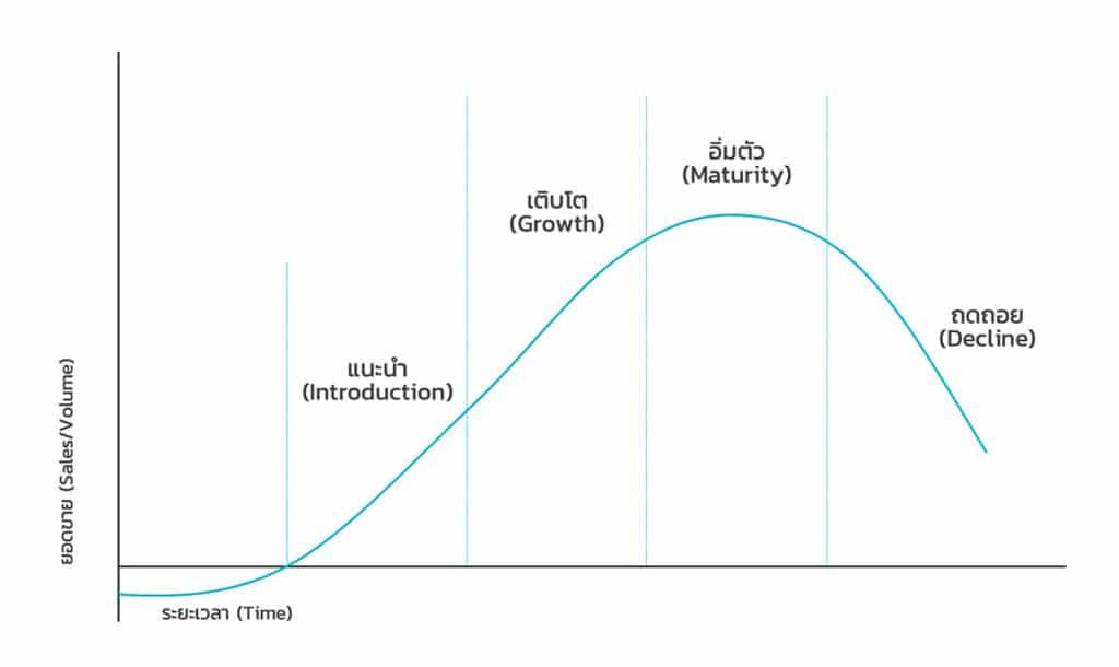 ภาพวงจรชีวิตผลิตภัณฑ์ (Product Life Cycle Chart)