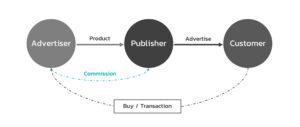 Affiliate-Marketing-Model