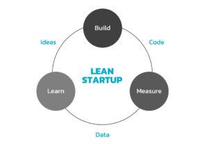 Build-Measure-Learn-Model-1