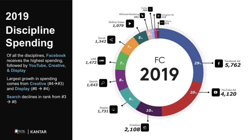 2019 Digital Ad Spending in Thailand