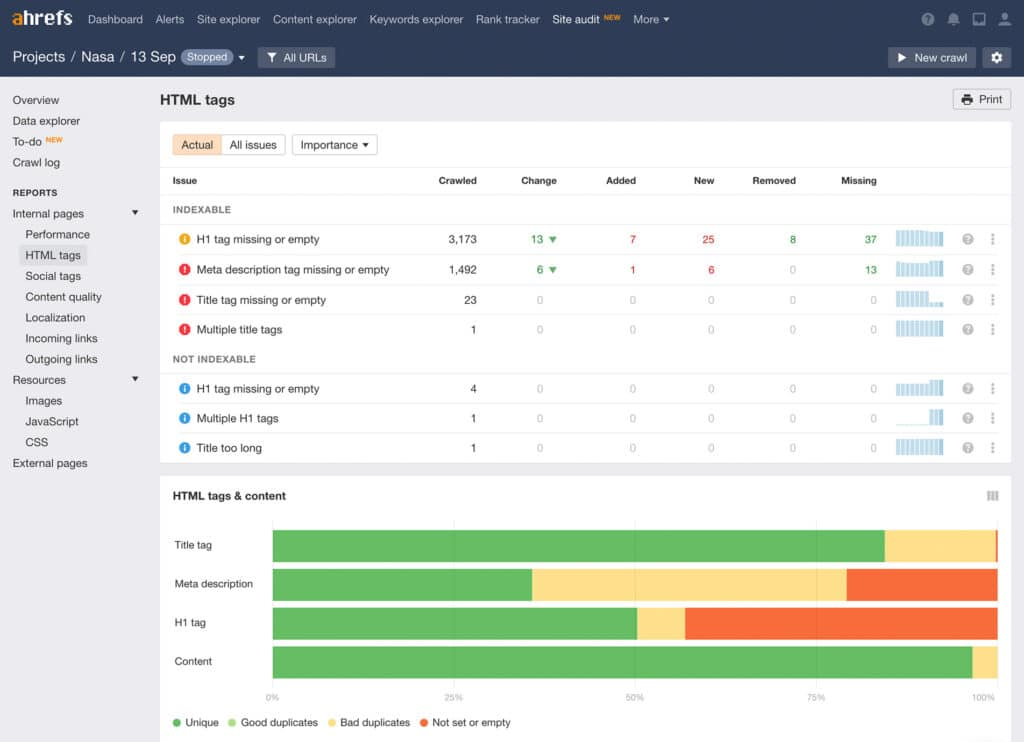 Ahrefs Site Audit Snapshot