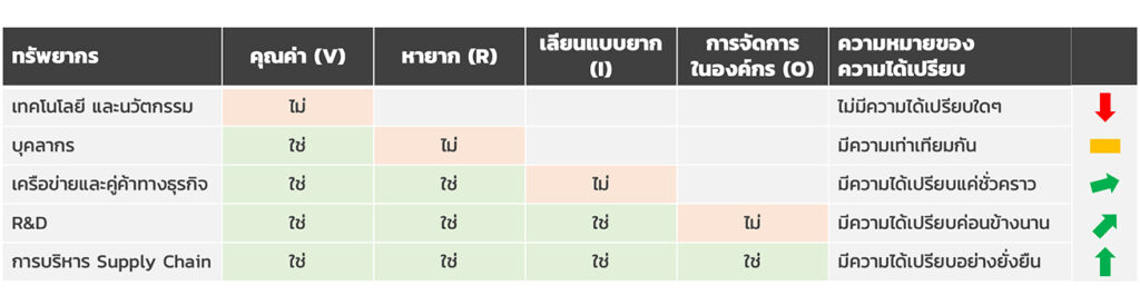 ตัวอย่าง VRIO Framework
