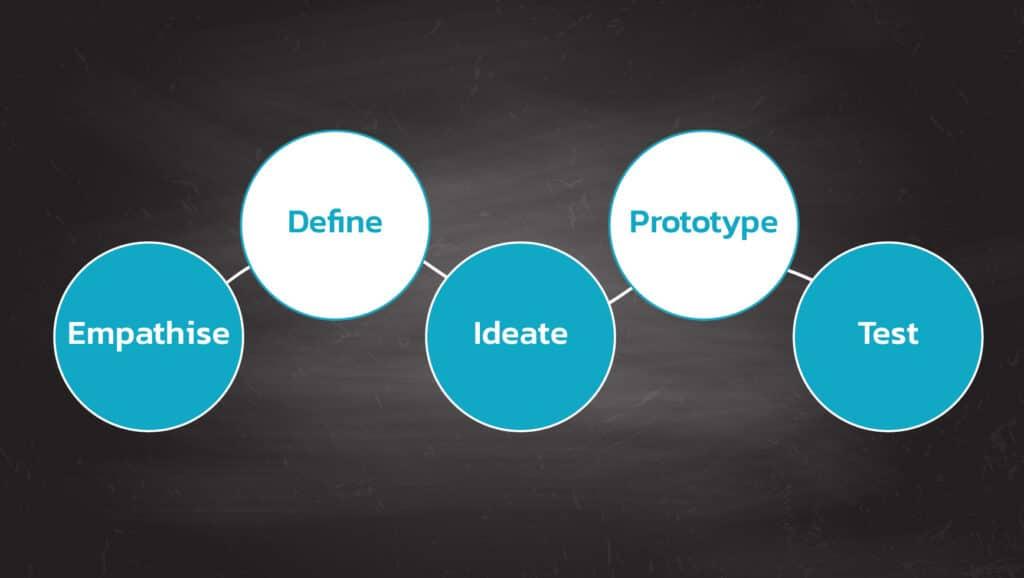 ขั้นตอนการทำ Design Thinking สำหรับการแก้ไขปัญหาต่างๆ (Steps to do Design Thinking)