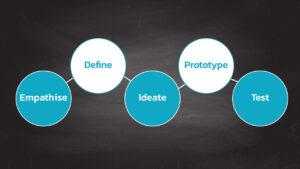 Design-Thinking_5-Steps