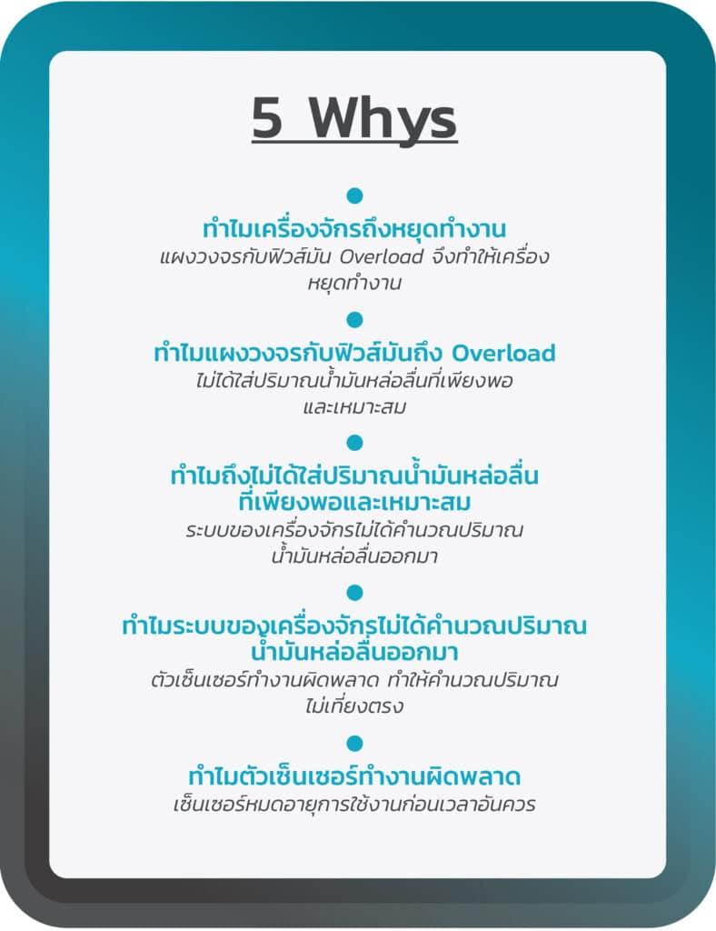 ตัวอย่างการตั้งคำถามแบบ 5 Whys (Example of 5 Whys Question)