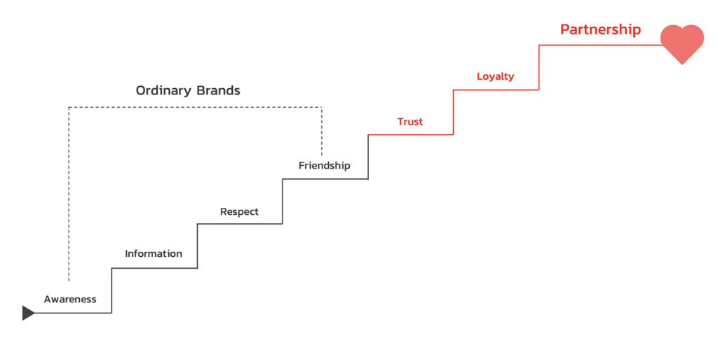 Emotional Brand Ladder