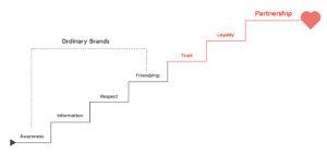 Emotional Brand Ladder