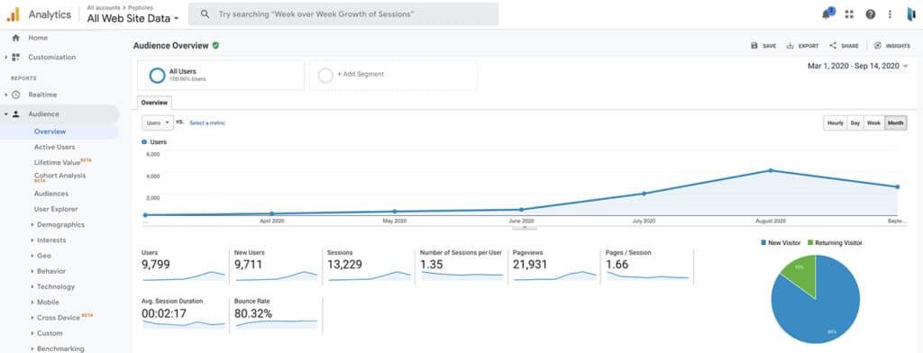 Google Analytics_Marketing Tech