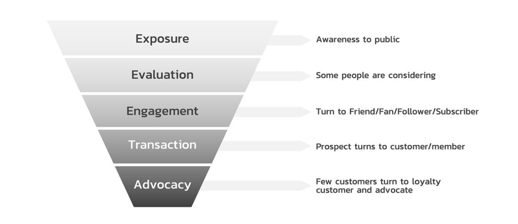 Social Media Funnel for Social Media Metric