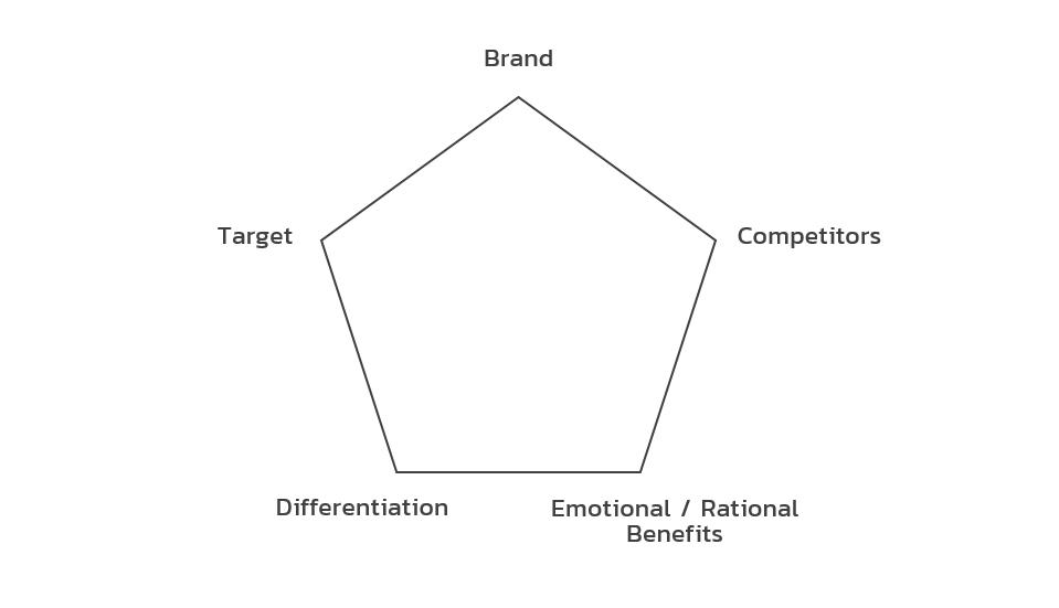 5 เรื่องที่ต้องทำความเข้าใจเกี่ยวกับการเขียน Positioning Statement