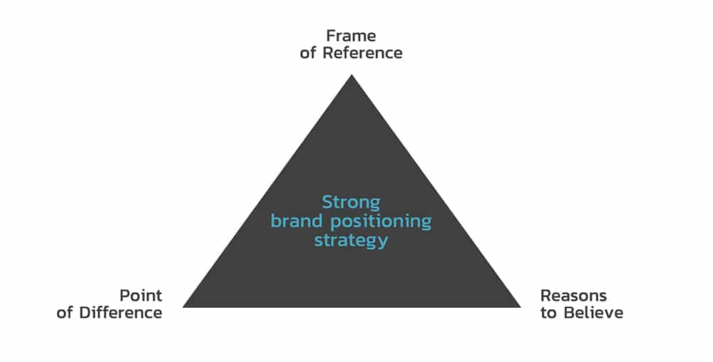 3 Elements of Strong Brand Positioning Strategy