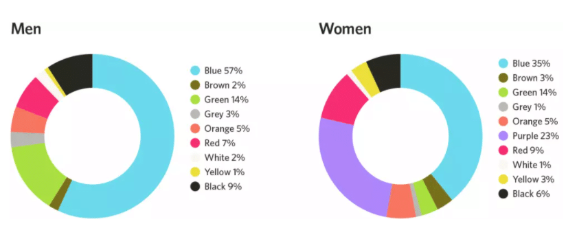 Preferred color between men and woman