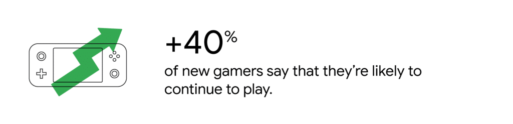 +40% of New Gamers Continue to Play Game