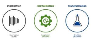 Digitization vs Digitalization vs Digital Transformation