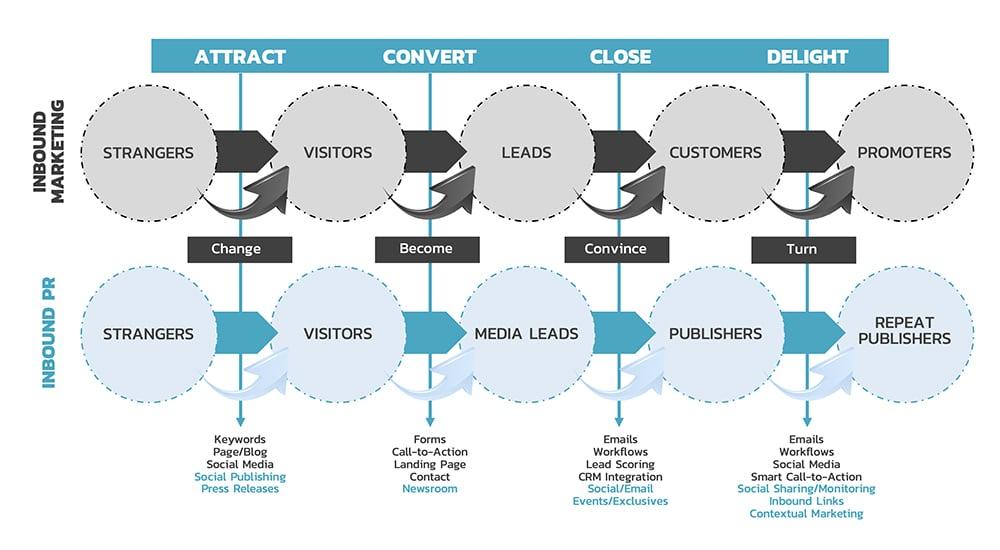 Inbound Marketing vs Inbound PR