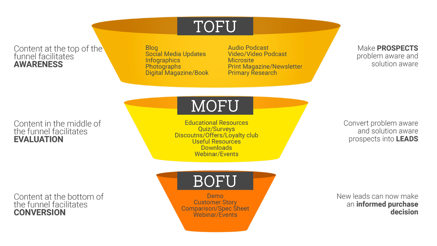 content-marketing-funnel-psychology