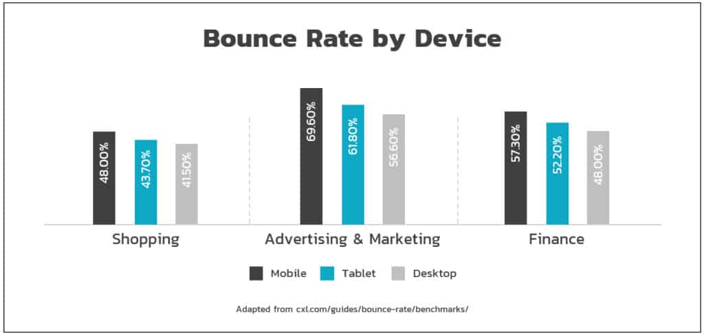 Bounce Rate by Device - Popticles.com