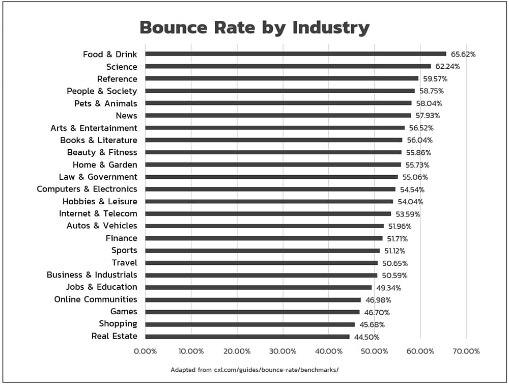 Bounce Rate by Industry - Popticles.com