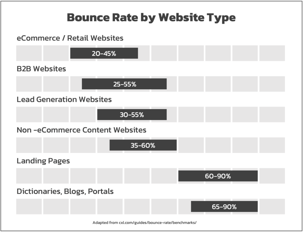 Bounce Rate by Website Type - Popticles.com