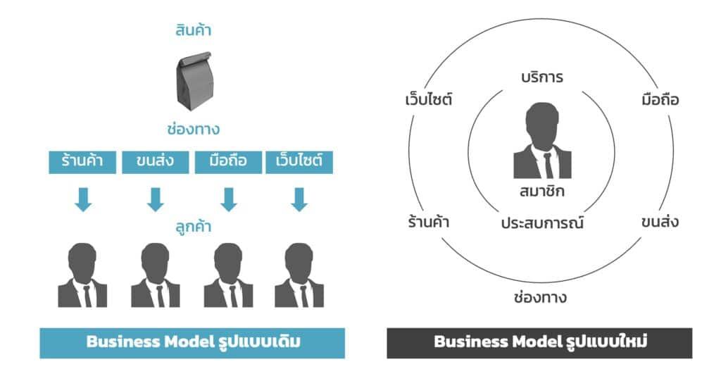 Subscription Based Business Model