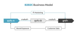 B2B2C Business Model Flow