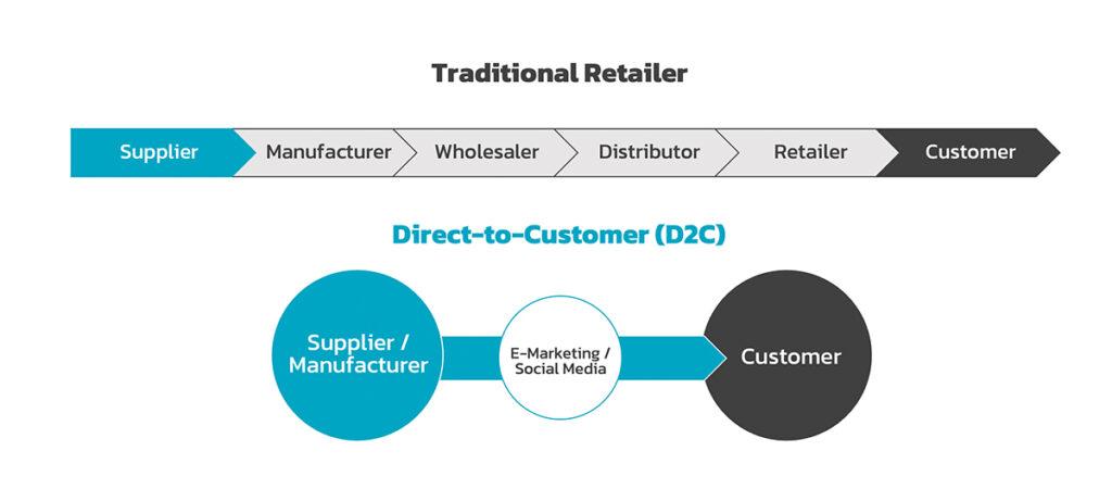เปรียบเทียบระหว่างธุรกิจแบบเดิม Traditional Retailer กับ D2C