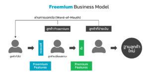 อะไรคือ Freemium Business Model