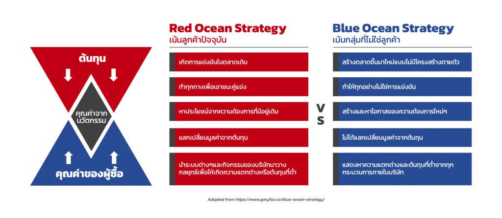 เปรียบเทียบระหว่าง Red Ocean Strategy กับ Blue Ocean Strategy