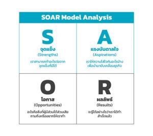 SOAR Model Analysis