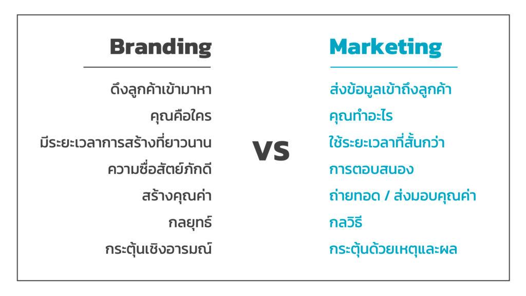 ตารางเปรียบเทียบ Branding VS Marketing
