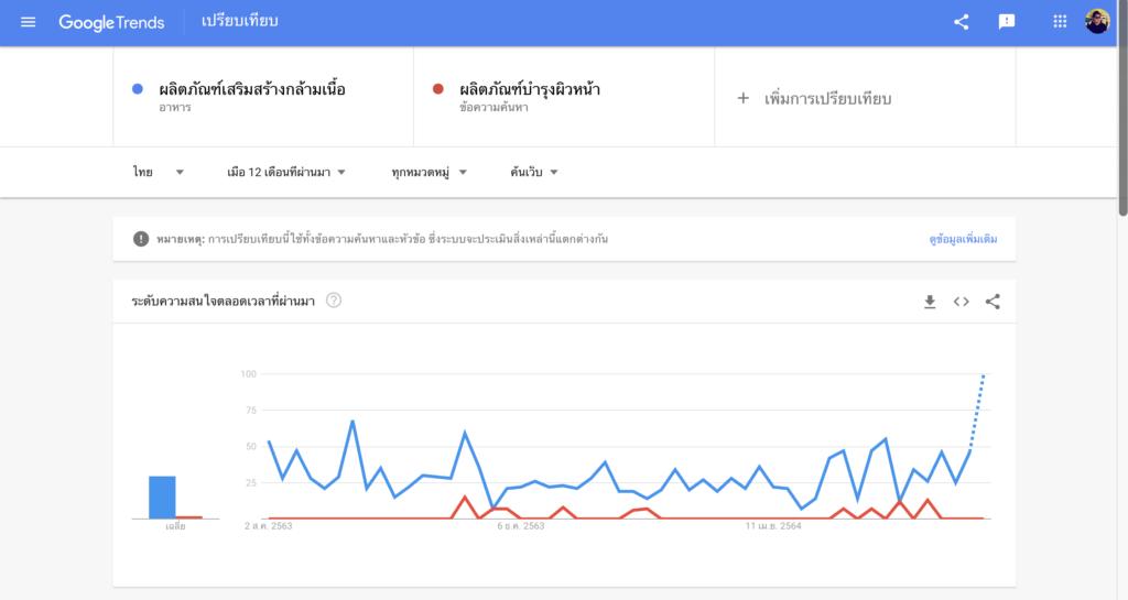 Google Trends Thailand