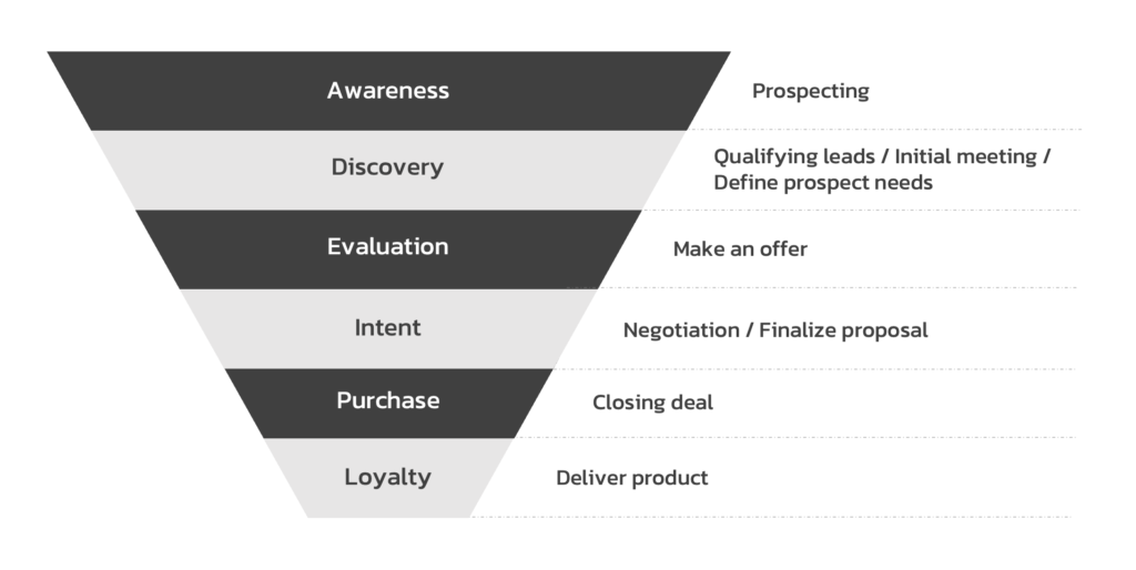 Sales Funnel Example_2
