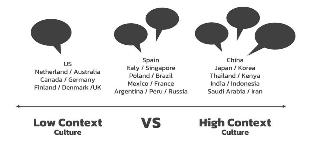 Low Context vs High Context Culture