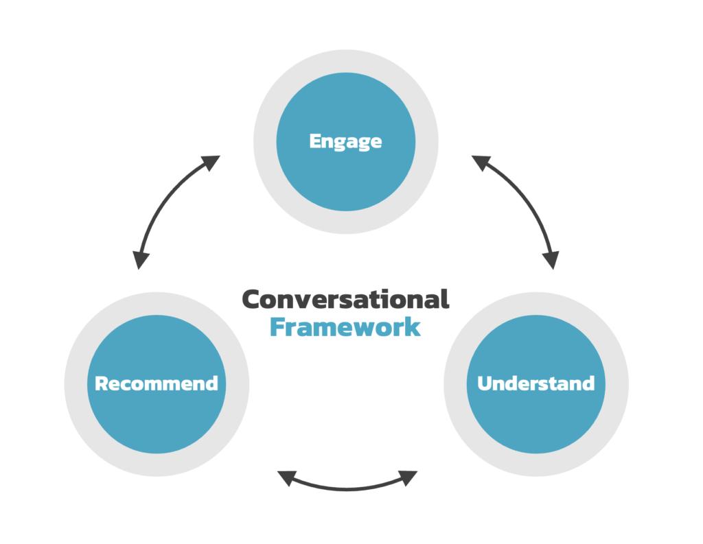 Conversational Framework - Popticles.com