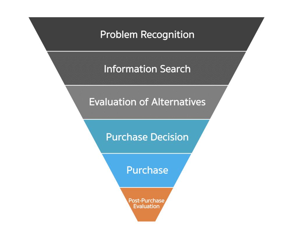 กระบวนการตัดสินใจซื้อของผู้บริโภค (Consumer Buying Process)