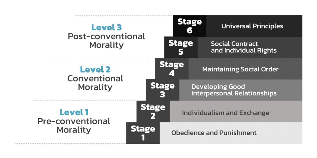 ทฤษฎีที่ว่าด้วยการพัฒนาด้านคุณธรรมและศีลธรรม (Kohlberg's Theory of Moral Development)